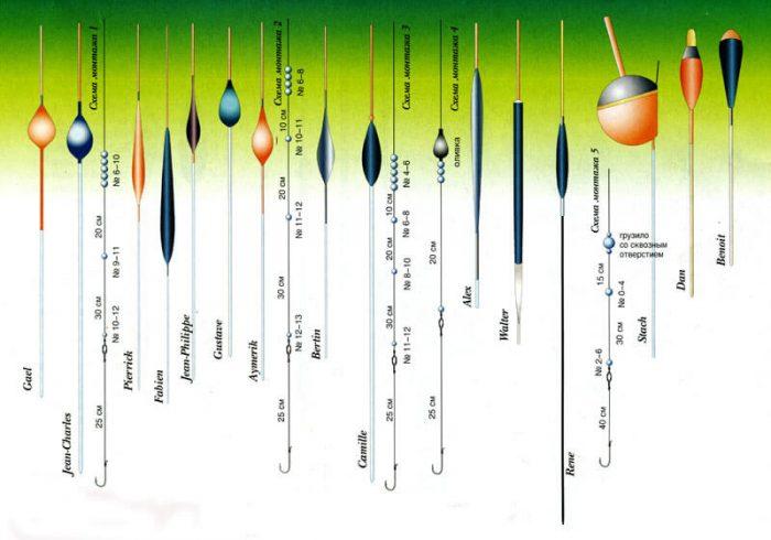 Разновидность поплавков